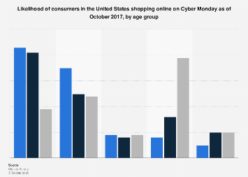 Likelihood of U.S. online shopping on Cyber Monday 2017, by age group