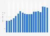 Tiempo de navegación por Internet diario en Alemania 1997-2015