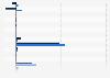 Ingresos netos de determinadas empresas estadounidenses de petróleo y gas 2013-2014