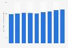 Primas emitidas de seguros del automóvil en el mercado de seguros europeo 2010-2015