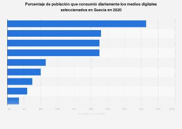 Consumo diario de medios digitales seleccionados Suecia 2018