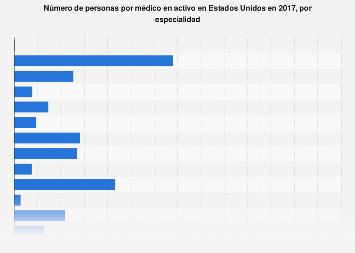 Población por médico en activo por especialidad Estados Unidos 2017