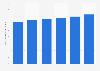 Número medio de operaciones por tarjeta Visa en circulación Europa 2010-2015
