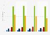 Uso de Internet para jugar en línea en Alemania de 2012 a 2015