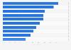 Ranking de los principales usos de Internet en Alemania en septiembre de 2015