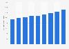 Número de transferencias bancarias UE 2010-2017