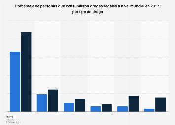 Porcentaje de consumidores de drogas ilegales a nivel mundial por tipo de droga 2017