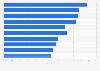 Las categorías de contenido web más utilizadas en Alemania en el S1 de 2015