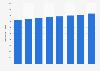 Número de tarjetas de pago emitidas por proveedores locales UE 2011-2017