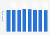Número de cajeros automáticos UE 2011-2017