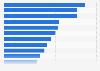 Cuota de ingresos digitales de editoriales seleccionadas a nivel mundial 2015