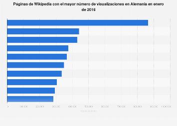 Los artículos de Wikipedia con más clics recibidos en Alemania en enero de 2016