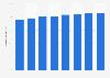 Porcentaje de usuarios de correo electrónico en Alemania entre 2002 y 2017