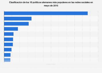 Clasificación de las redes sociales de los políticos más populares en Alemania en 2015