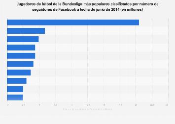Jugadores de fútbol de la Bundesliga más populares en Facebook 2014