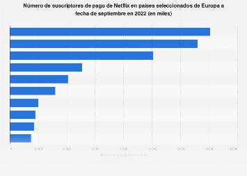 Países según el número de suscriptores de pago de Netflix Europa 2017