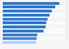 Usuarios netos (14 años y más) de los principales portales de noticias en Alemania en septiembre de 2015