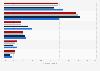 Métodos usados frecuentemente en las compras minoristas online en Alemania 2012-2015