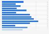 Porcentaje de estadounidenses elegibles inscritos en la ACA (Obamacare) 2015
