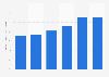 Cuota de ingresos del comercio electrónico en el comercio minorista en Alemania 2009-2014