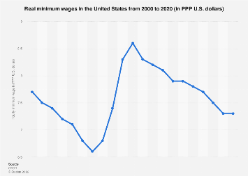 Real minimum wages in the United States 2000-2017