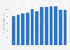 Espacio de tiendas minoristas de bricolaje en Alemania 2003-2014