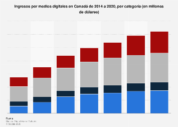 Panorama del Mercado Digital: ingresos de medios digitales en Canadá 2014 - 2020, por categoría
