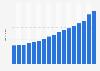 Valor del dólar estadounidense en circulación 2005-2015