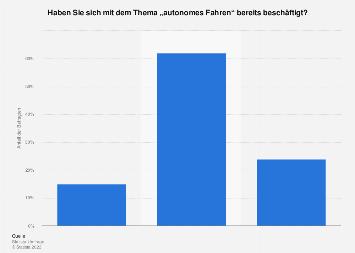 Umfrage zur Beschäftigung mit dem Thema autonomes Fahren in Deutschland 2016