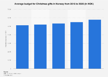 Average budget for Christmas gifts in Norway 2012-2018