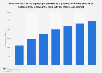 Ingresos anuales por publicidad en redes sociales Estados Unidos 2015-2021