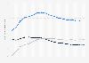 Ingresos del sector de telecomunicaciones Alemania 1998-2015