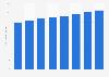 Número de abonados de servicios móviles en Canadá 2010-2017