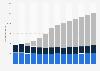 Segmentos de la industria del videojuego por ingresos Alemania 2010-2022