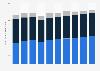 Ingresos en la industria de las TIC en Alemania 2006-2015, por sector