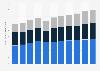 Ingresos de la industria de la TI en Alemania 2005-2015, por sector