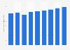 Ingresos en la industria de la TI en Alemania 2007-2015