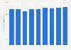 Ingresos en el mercado de las TIC en Alemania 2007-2015