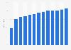 Porcentaje de viviendas scon ordenadores personales Alemania 1998-2015