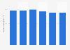 Número de aparatos de televisión vendidos a nivel mundial 2012-2017