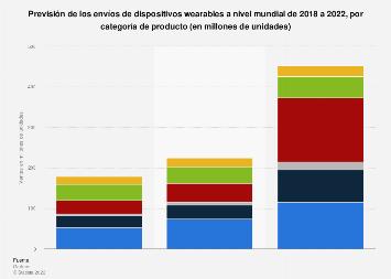 Previsión de las ventas de wearables por categoría de producto en el mundo 2017-2021
