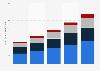 Mercado global de la computación en la nube empresaria 2014-2018, por región