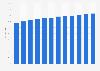 Porcentaje de usuarios de ordenadores en Alemania 2004-2015