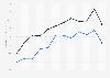 Ventas mensuales de comercio al por menor en Canadá 2014-2015