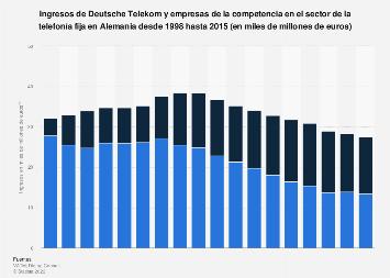 Ingresos por telefonía fija de Deutsche Telekom y competidores Alemania 1998-2015