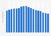 Facturación por servicios de telefonía fija Alemania 1998-2015