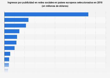 Países europeos según los ingresos generados por publicidad en redes sociales 2016