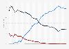 Sist. operativo: cuota de mercado en el uso de Internet en móvil Alemania 2009-2015