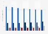 Facturación de las principales compañías de telecomunicaciones Alemania 2008-2014