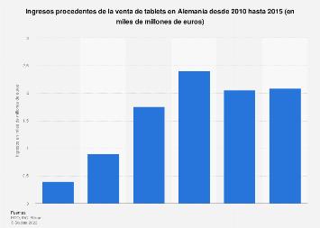 Facturación por venta de tablets Alemania 2010-2015